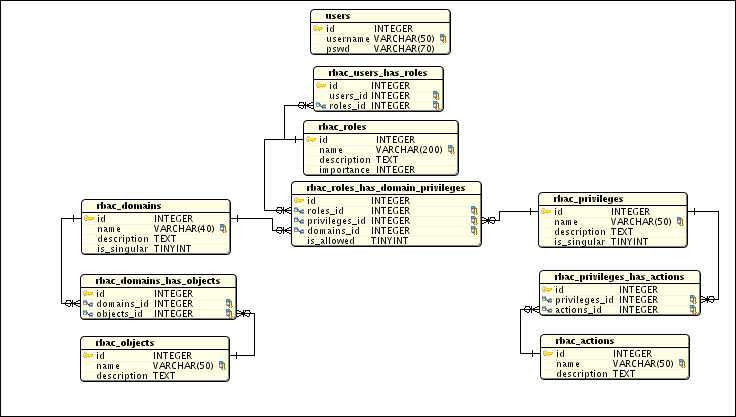 here is a the database design for a fine grained role based access control rbac system i am currently working on - Role Of Database Designer